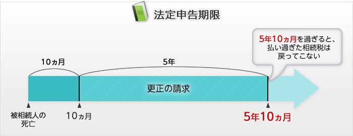 shinkokukigen
